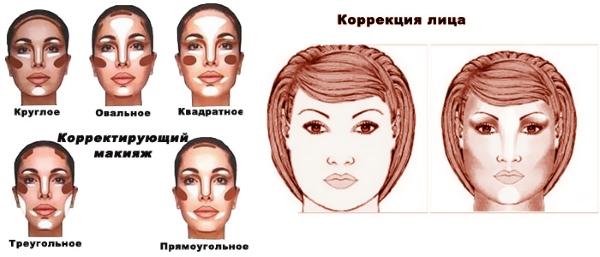 Сделать лицо худее с помощью макияжа